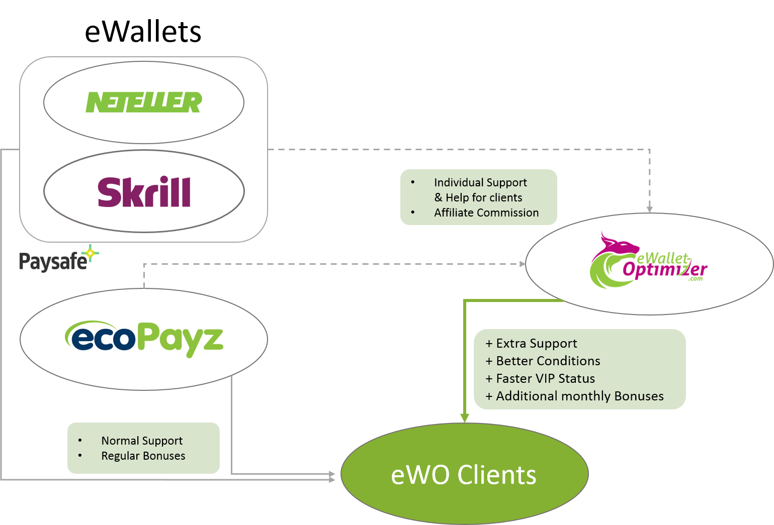 eWO Business Model