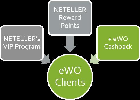 NETELLER Cashback - Bonus