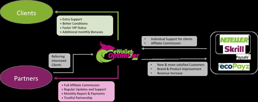 eWO Partner Concept