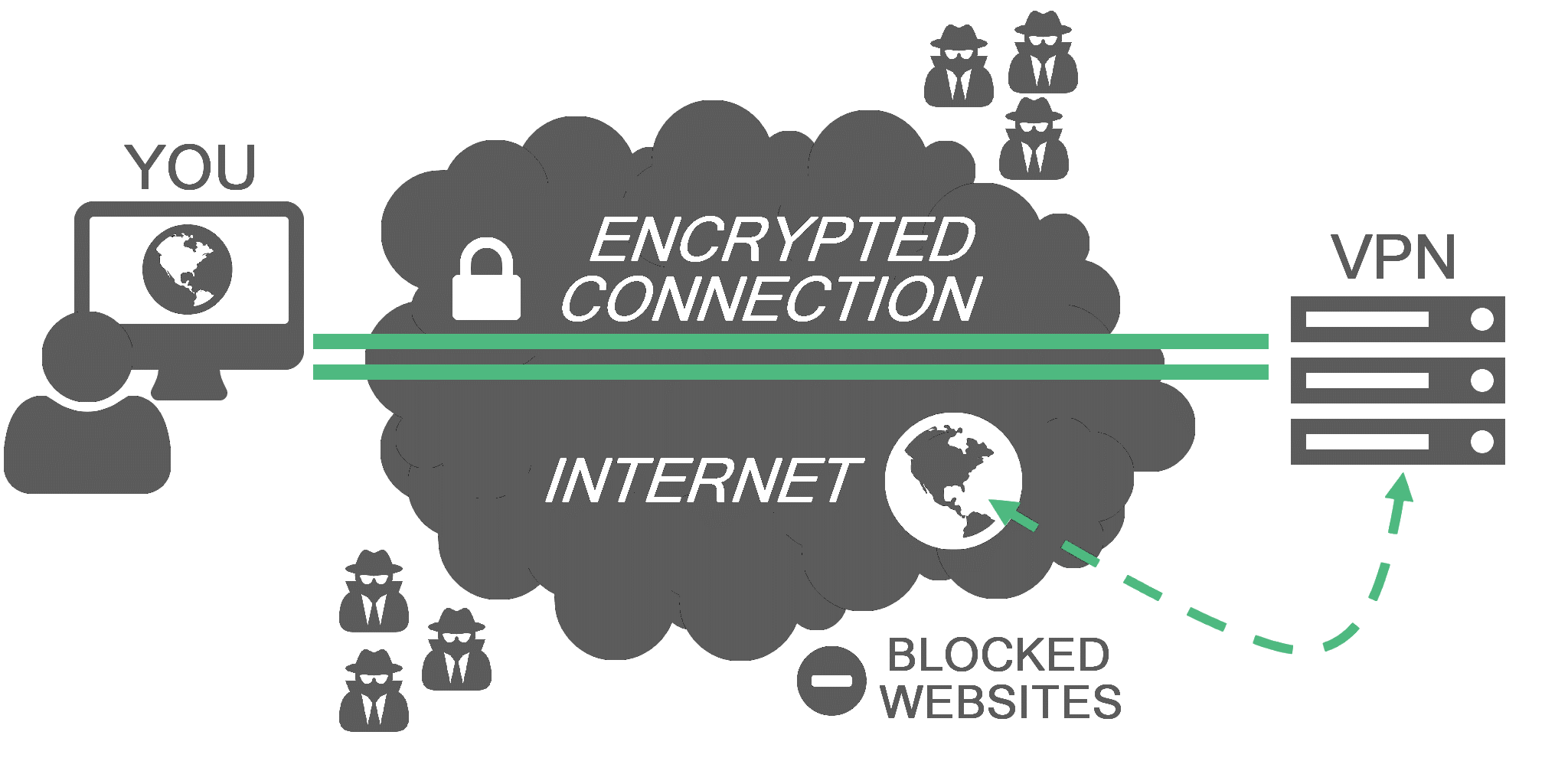 VPN Provider for eWallets - encryption