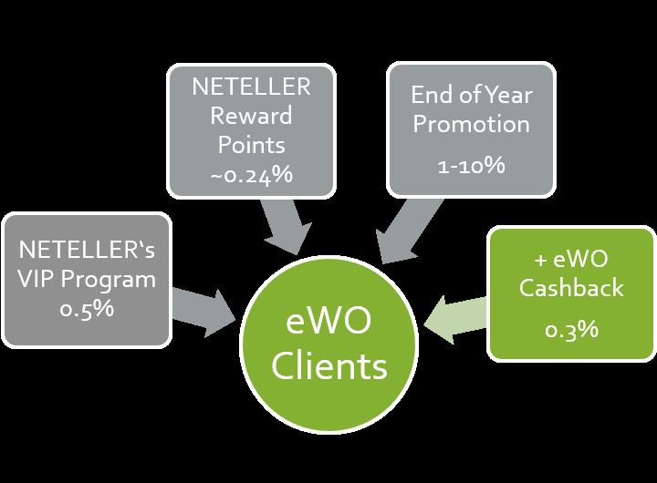 NETELLER promotion cashback