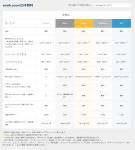 ecoPayz - 料金と制限