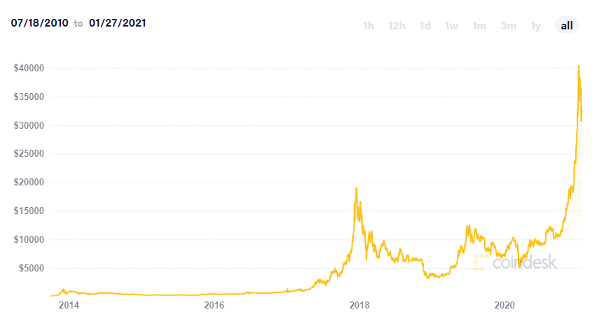 Bitcoin value for all time