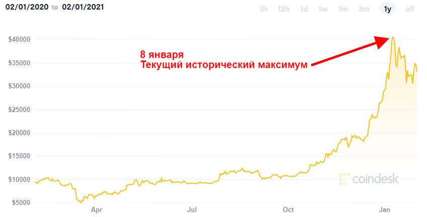 исторический максимум биткоин 2021