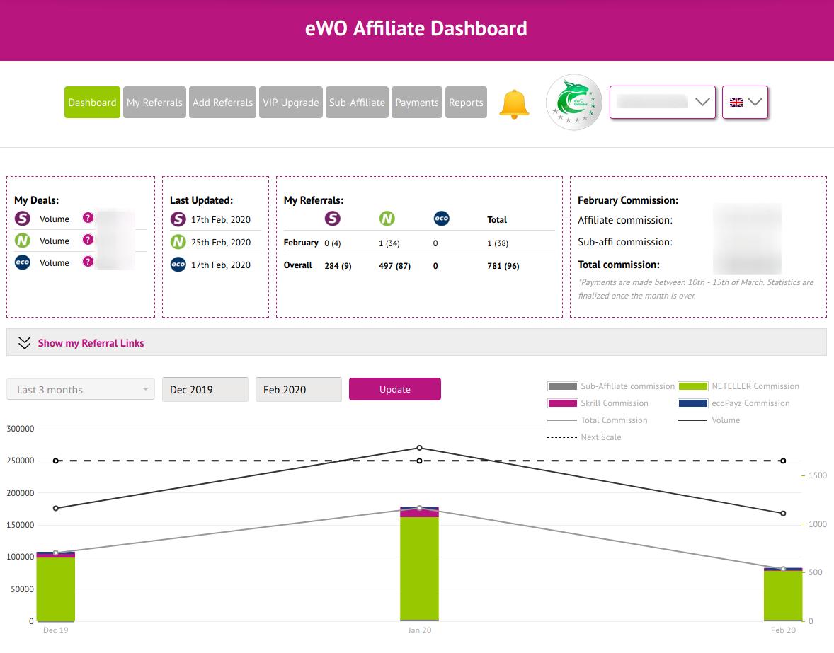 eWO Partner Overview
