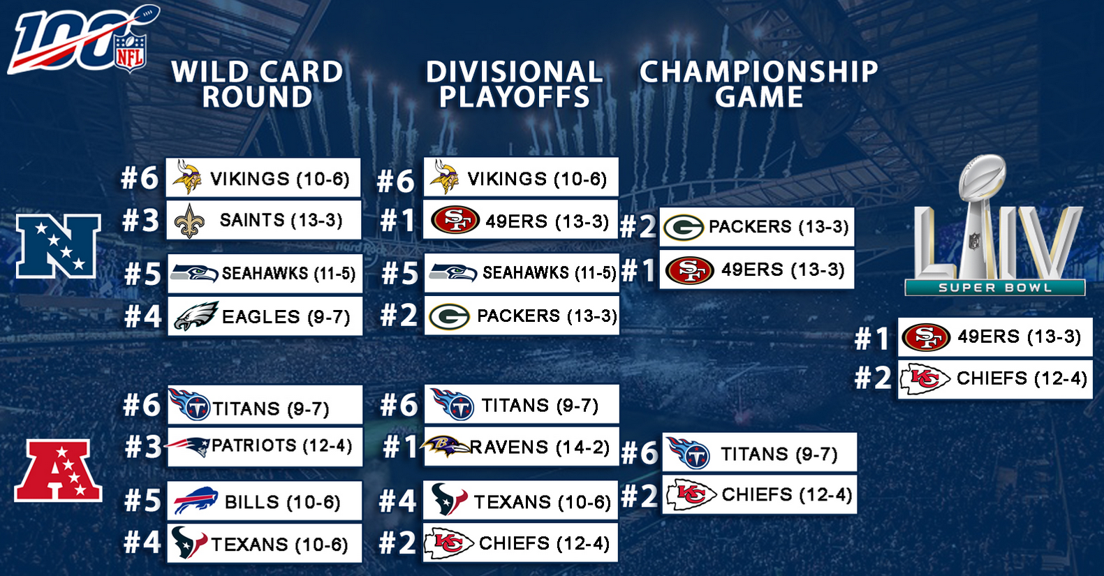 Road to Super Bowl