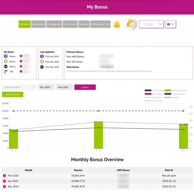 eWO User Dasboard Overview