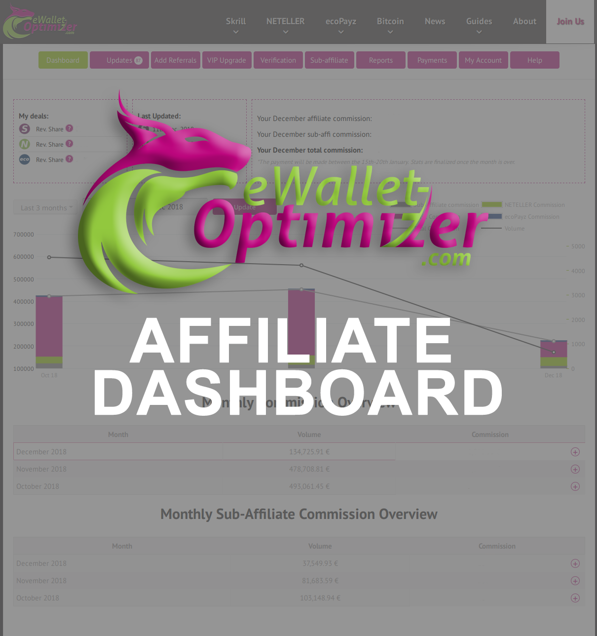 NETELLER Reward Points - eWO Dashboard