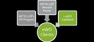 NETELLER Cashback Programm mit eWO