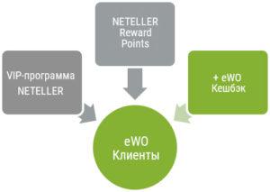 NETELLER кешбэк программа - схема