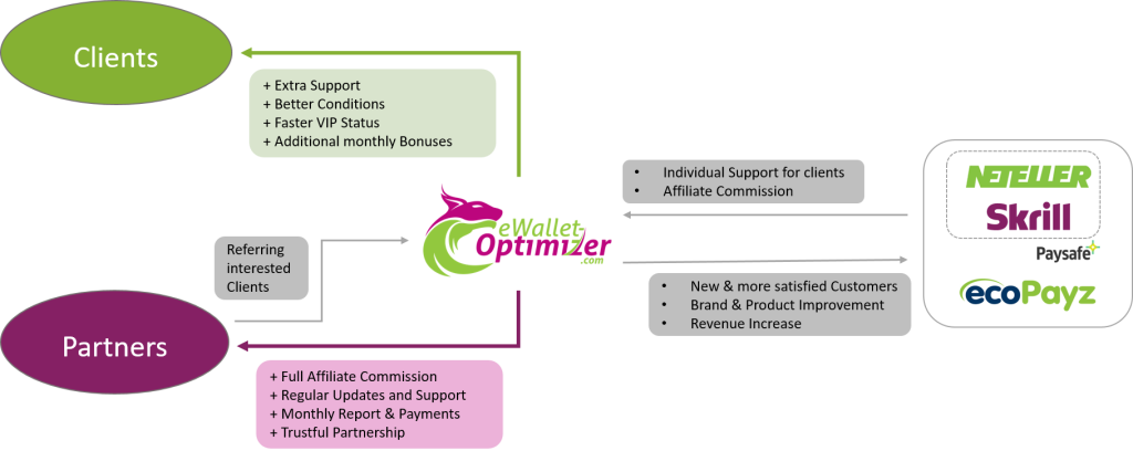ewallet affiliate