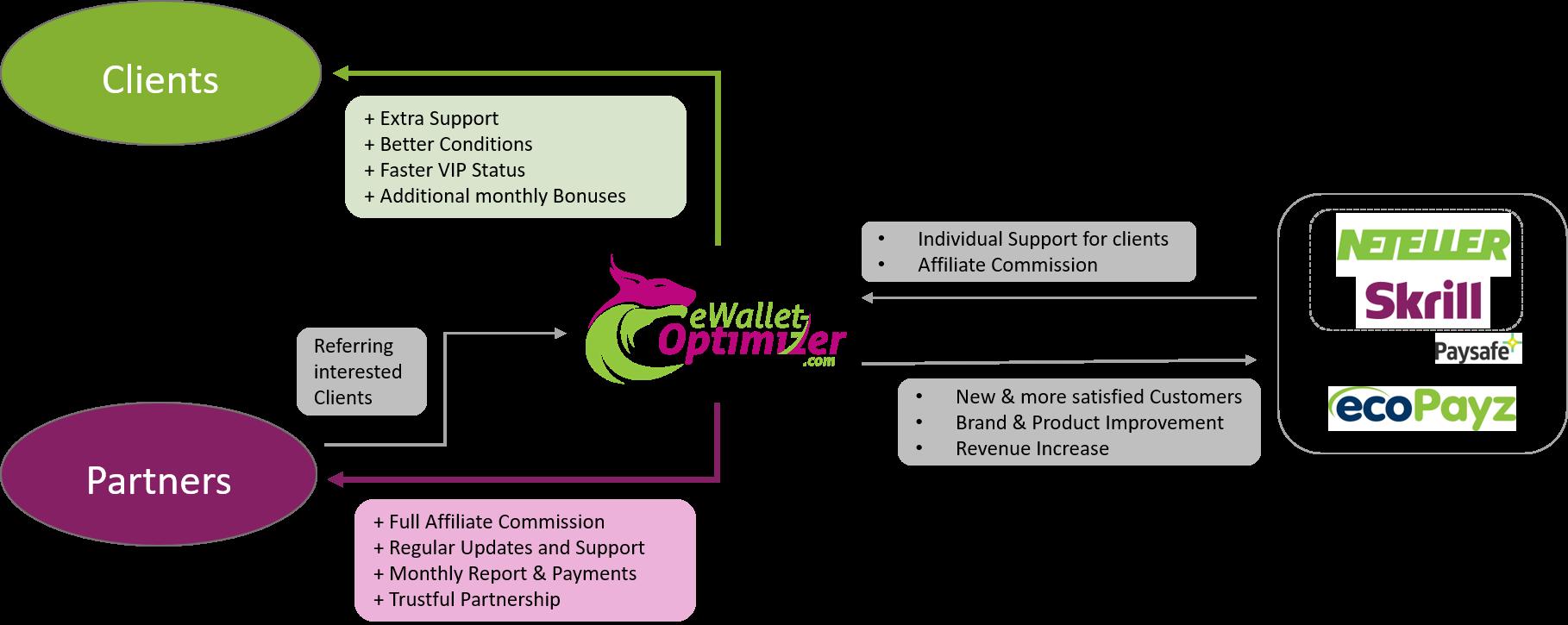 Skrill Affiliate - eWO Partner Concept