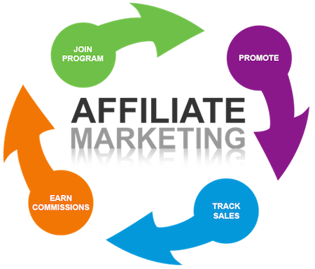 NETELLER Affiliate Marketing