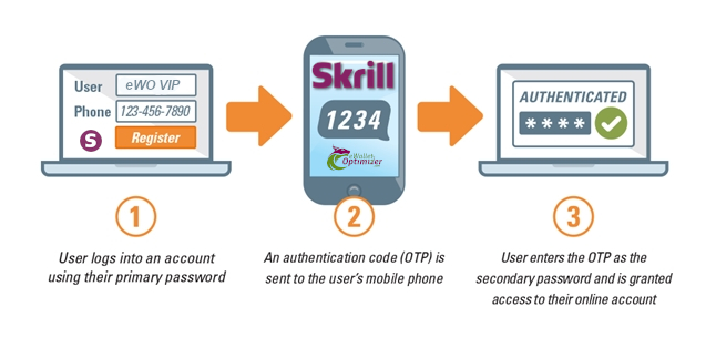 Skrill Registration Changes - SMS Authentication